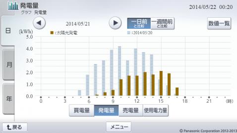 20140521hemsgraph.png