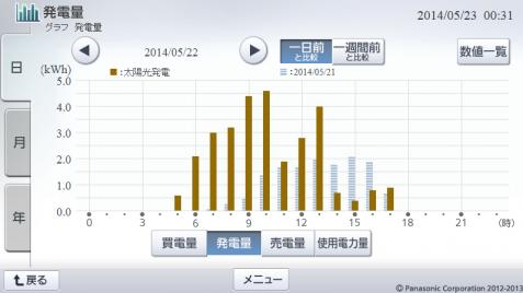 20140522hemsgraph.png