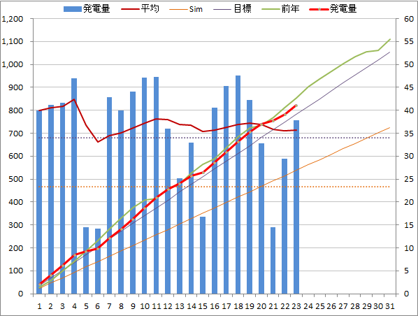 20140523graph.png