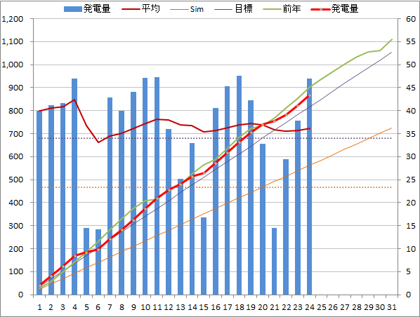 20140524graph.png
