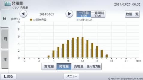 20140524hemsgraph.png