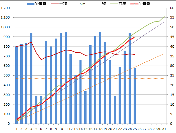 20140525graph.png