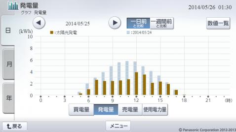20140525hemsgraph.png