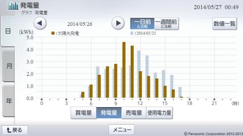 20140526hemsgraph.png