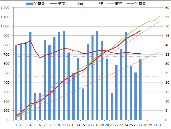 20140527graph.png