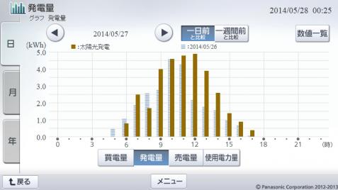 20140527hemsgraph.png