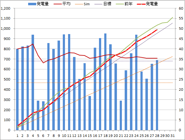 20140528graph.png