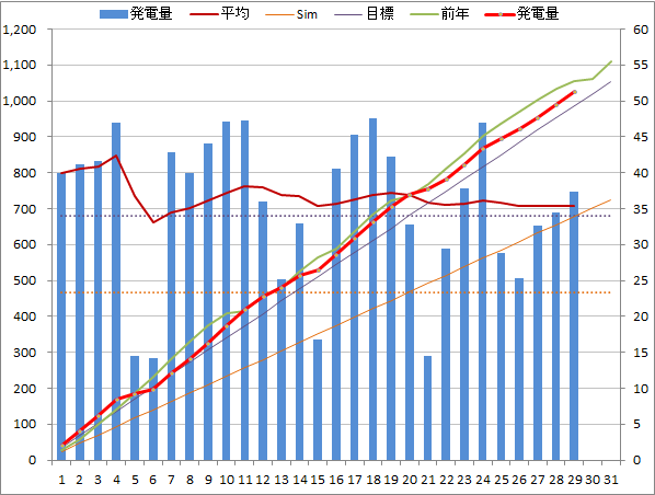 20140529graph.png