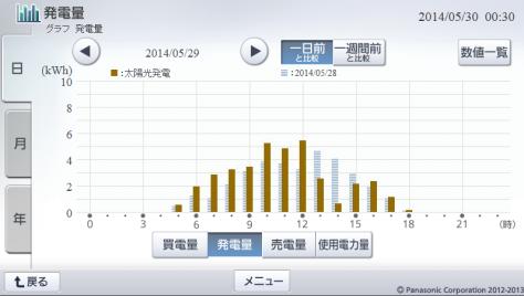 20140529hemsgraph.png