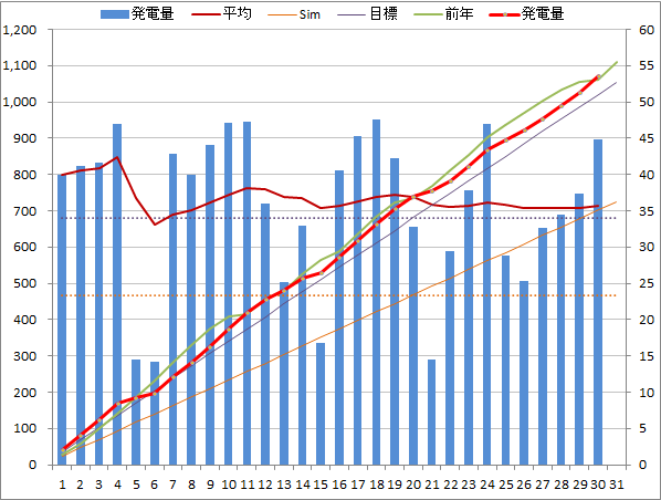 20140530graph.png