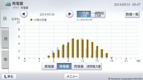 20140530hemsgraph.png