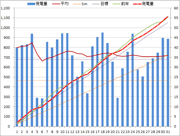 20140531graph.png