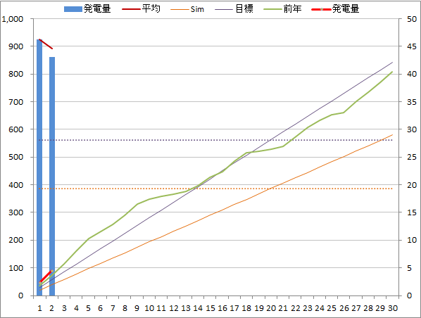 20140602graph.png