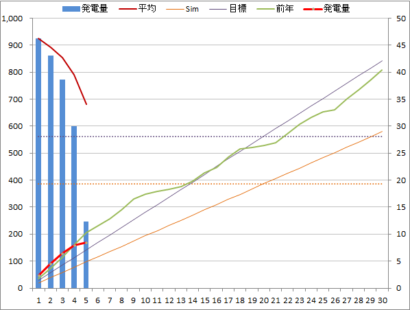 20140605graph.png