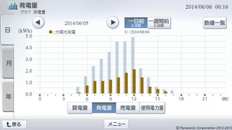 20140605hemsgraph.png