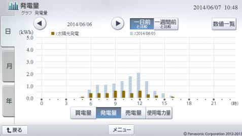 20140606hemsgraph.png
