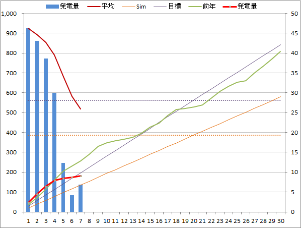 20140607graph.png