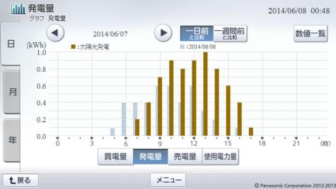 20140607hemsgraph.png
