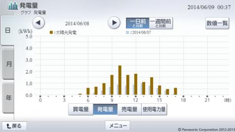 20140608hemsgraph.png