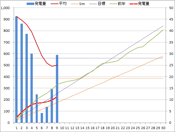 20140609graph.png