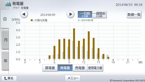20140609hemsgraph.png