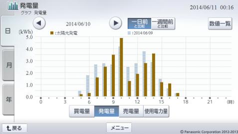 20140610hemsgraph.png