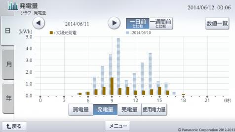 20140611hemsgraph.png