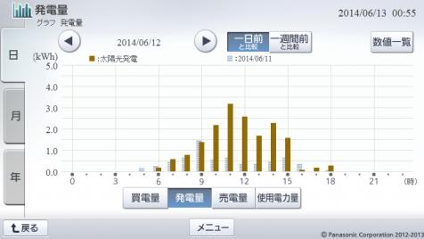 20140612hemsgraph.png