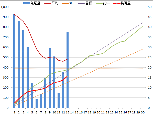 20140613graph.png