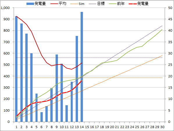 20140614graph.png
