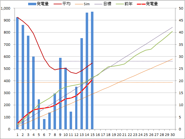 20140615graph.png
