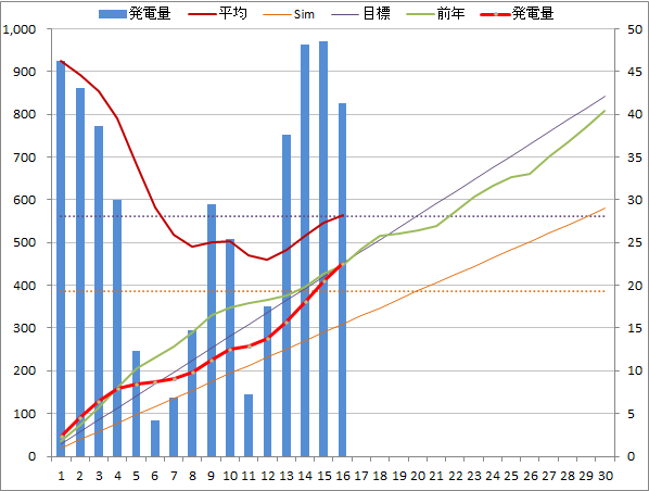 20140616graph.png
