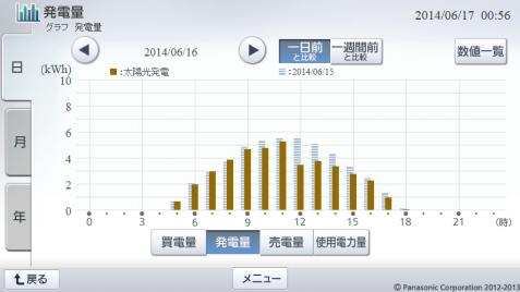 20140616hemsgraph.png
