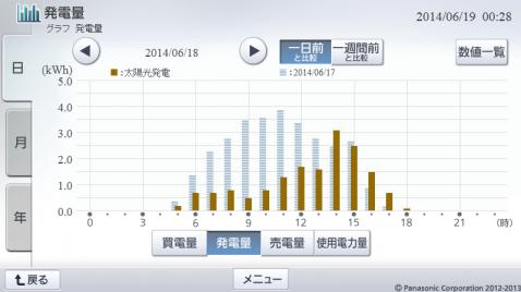 20140618hemsgraph.png