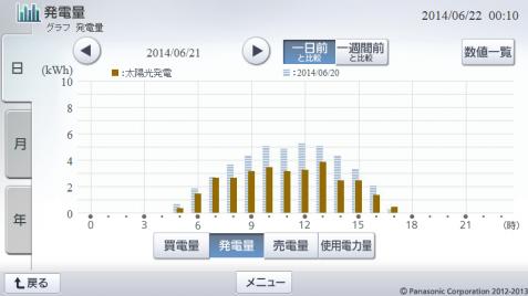 20140621hemsgraph.png