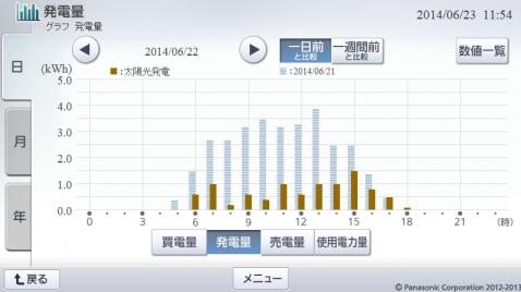 20140622hemsgraph.png