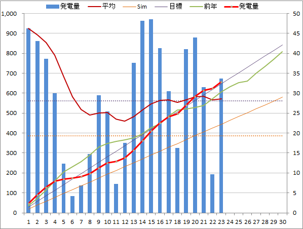 20140623graph.png