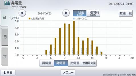 20140623hemsgraph.png