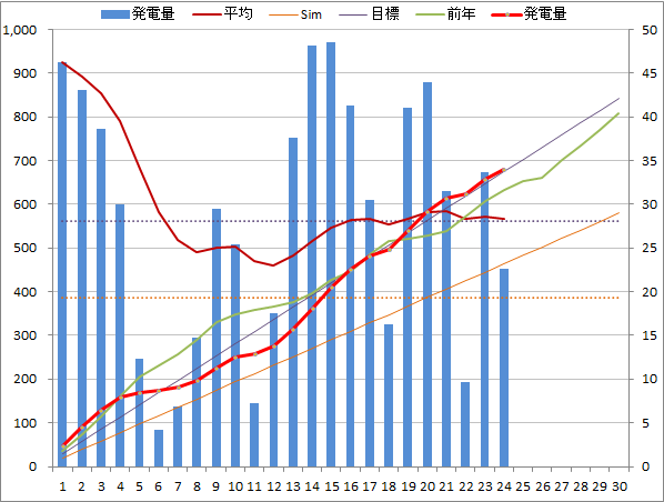 20140624graph.png