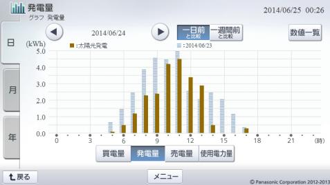 20140624hemsgraph.png