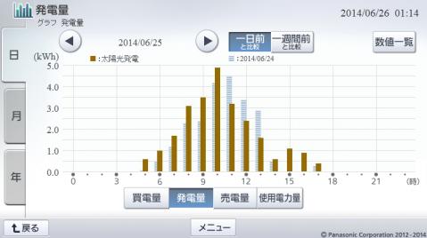 20140625hemsgraph.png