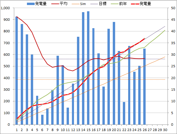 20140626graph.png