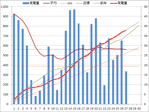 20140627graph.png