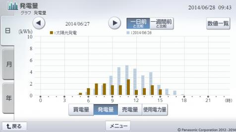 20140627hemsgraph.png