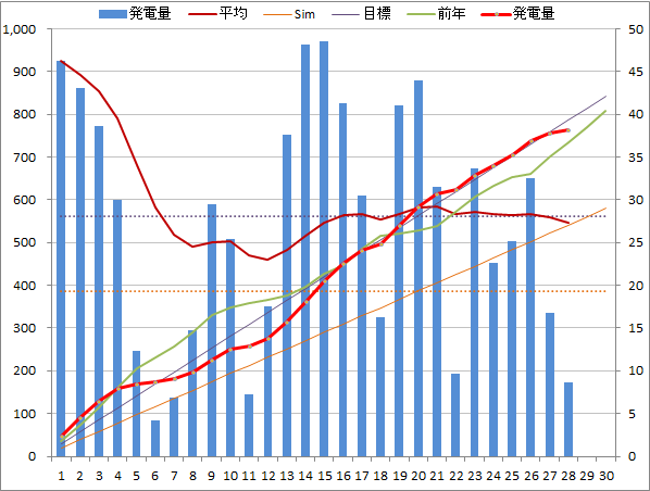20140628graph.png