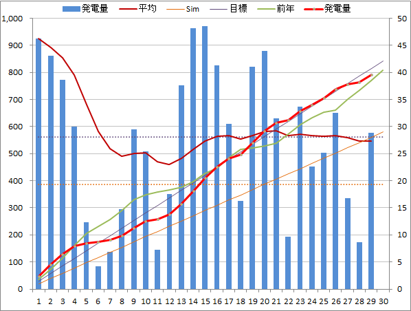 20140629graph.png