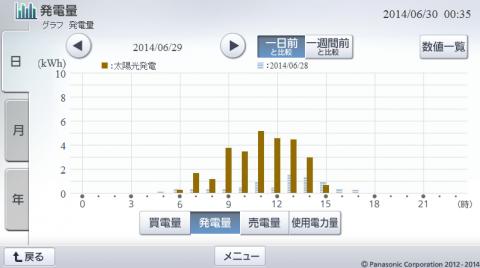 20140629hemsgraph.png