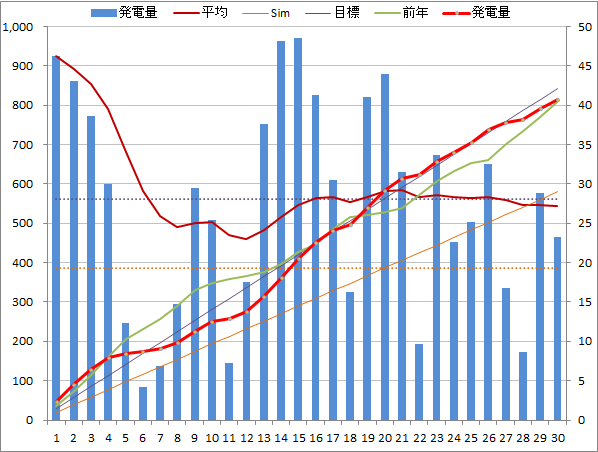 20140630graph.png
