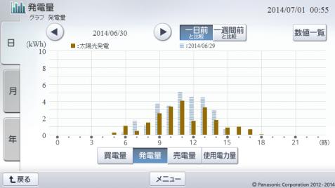 20140630hemsgraph.png