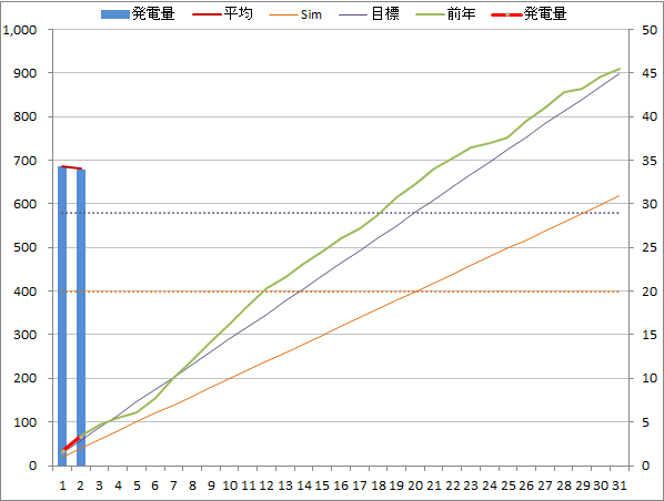 20140702graph.png